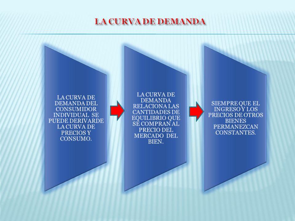 LA CURVA DE DEMANDA LA CURVA DE DEMANDA DEL CONSUMIDOR INDIVIDUAL SE PUEDE DERIVARDE LA CURVA DE PRECIOS Y CONSUMO.