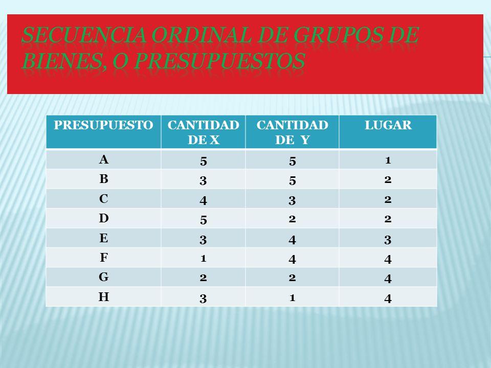 PRESUPUESTO CANTIDAD DE X CANTIDAD DE Y LUGAR A 5 1 B 3 2 C 4 D E F G H