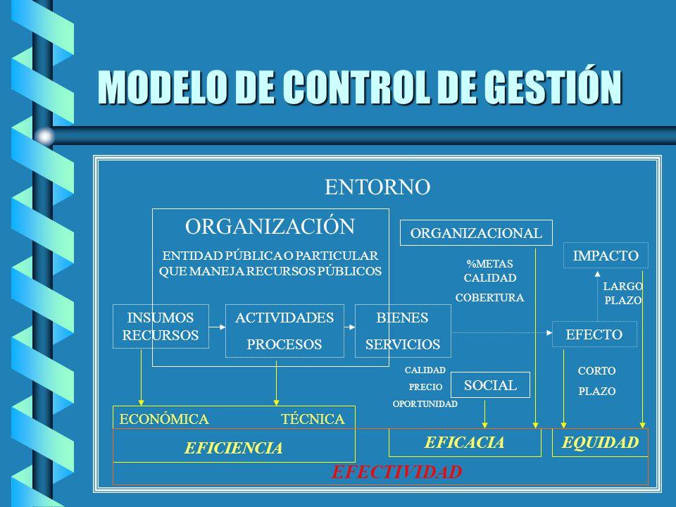 MODELO DE CONTROL DE GESTIÓN