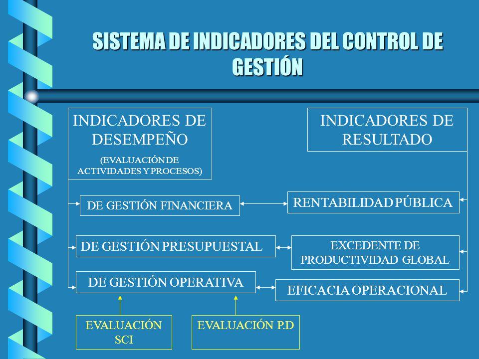 SISTEMA DE INDICADORES DEL CONTROL DE GESTIÓN