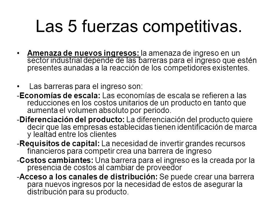 Las 5 fuerzas competitivas.