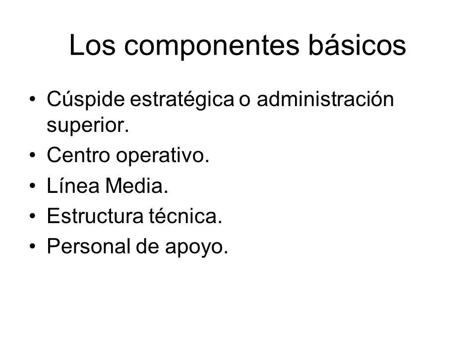 Los componentes básicos