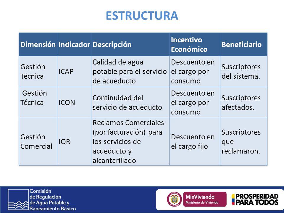 ESTRUCTURA Dimensión Indicador Descripción Incentivo Económico