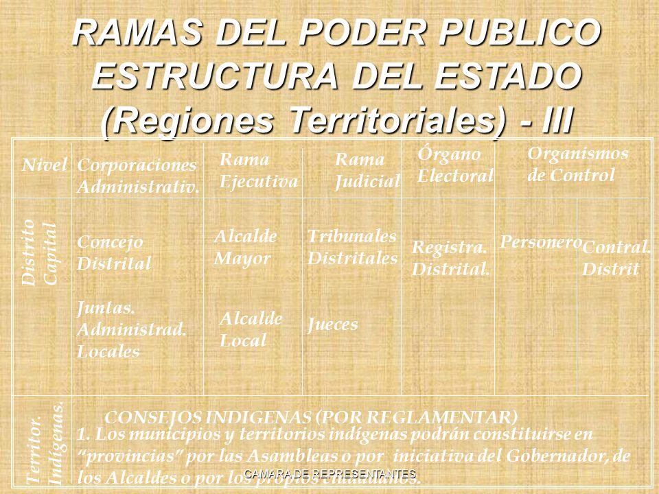 RAMAS DEL PODER PUBLICO ESTRUCTURA DEL ESTADO