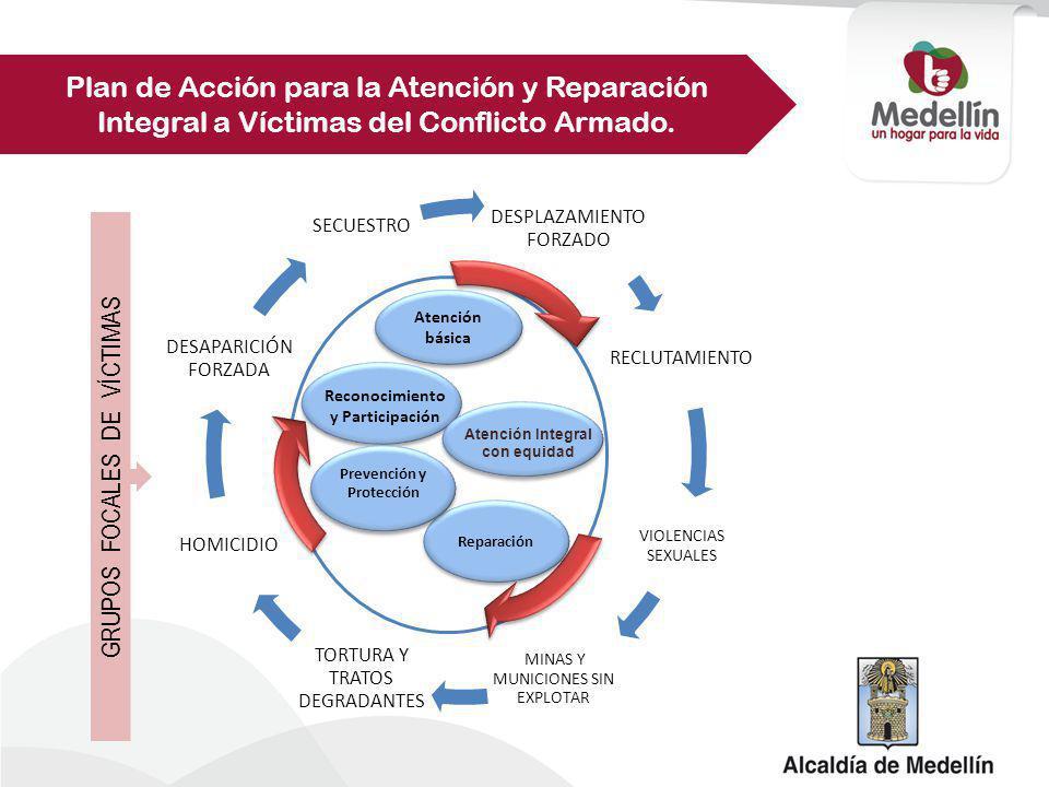 Reconocimiento y Participación Atención Integral con equidad