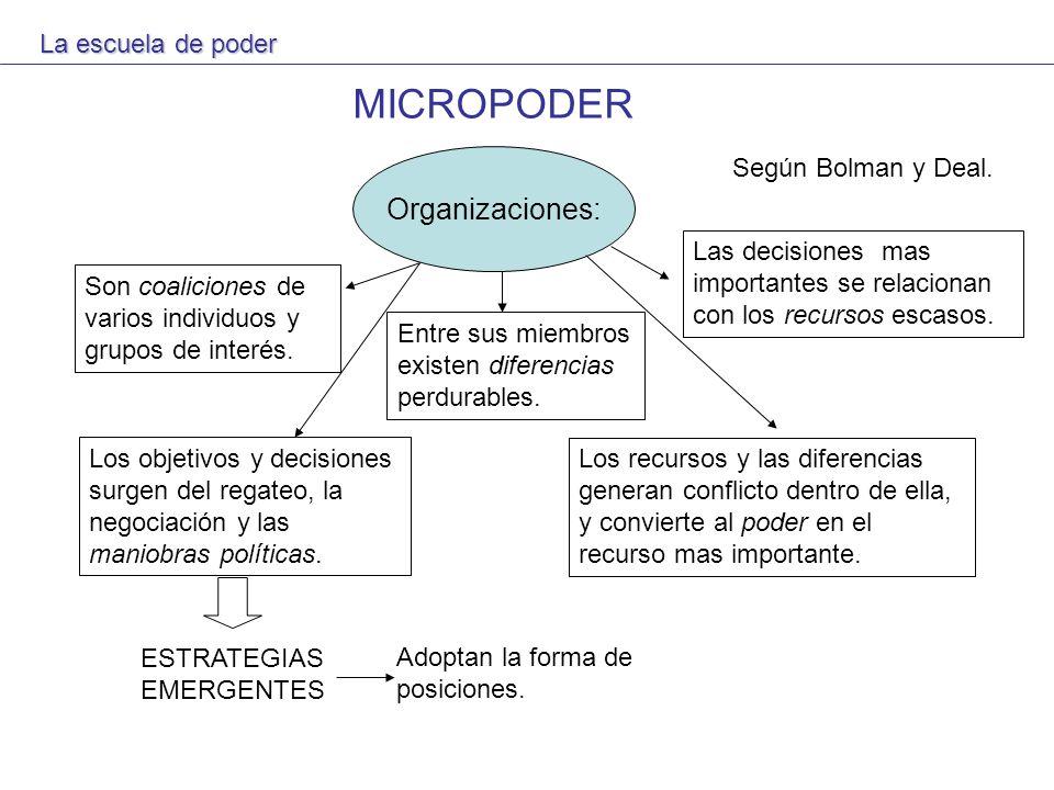 MICROPODER Organizaciones: La escuela de poder Según Bolman y Deal.