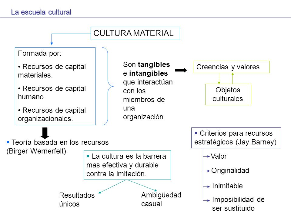 CULTURA MATERIAL La escuela cultural Formada por: