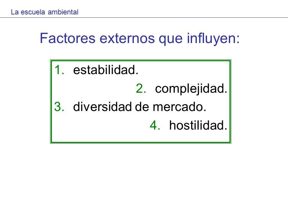 Factores externos que influyen: