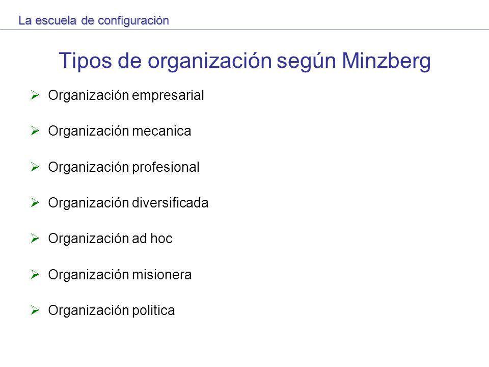 Tipos de organización según Minzberg