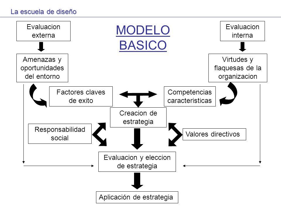 MODELO BASICO La escuela de diseño Evaluacion externa