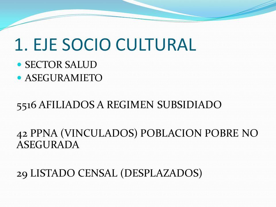 1. EJE SOCIO CULTURAL 5516 AFILIADOS A REGIMEN SUBSIDIADO