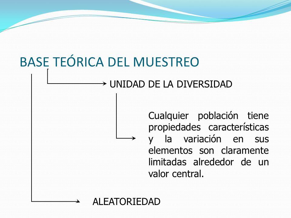 BASE TEÓRICA DEL MUESTREO