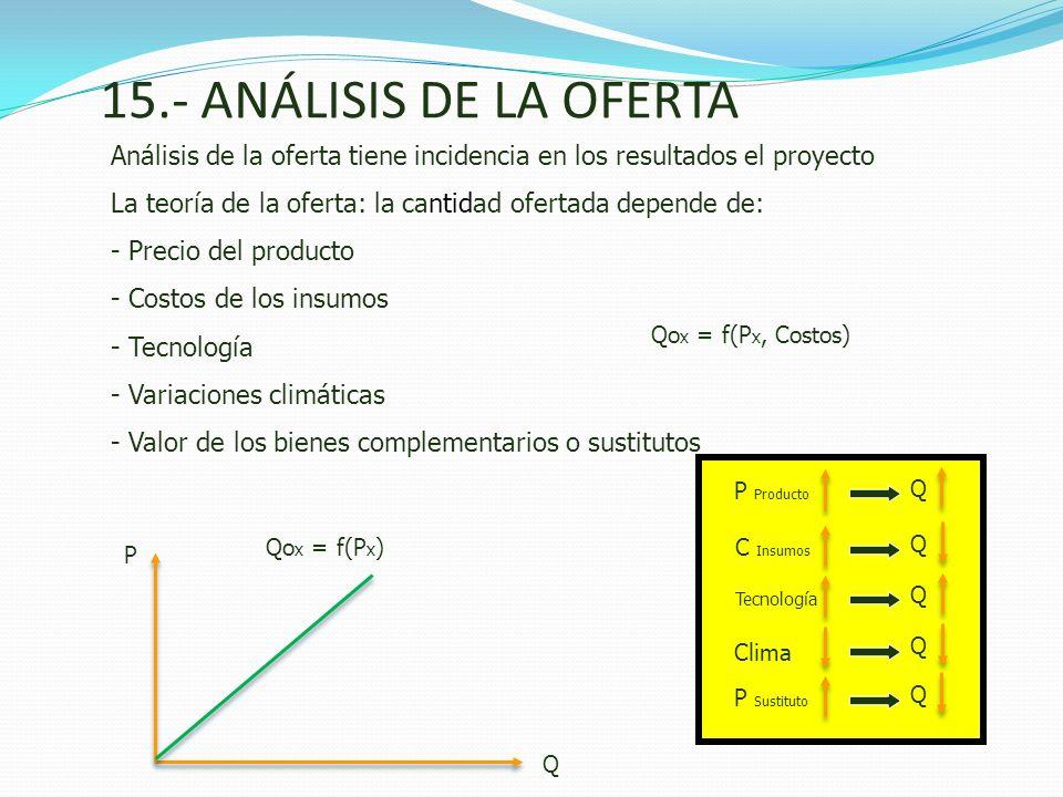 15.- ANÁLISIS DE LA OFERTA Análisis de la oferta tiene incidencia en los resultados el proyecto.