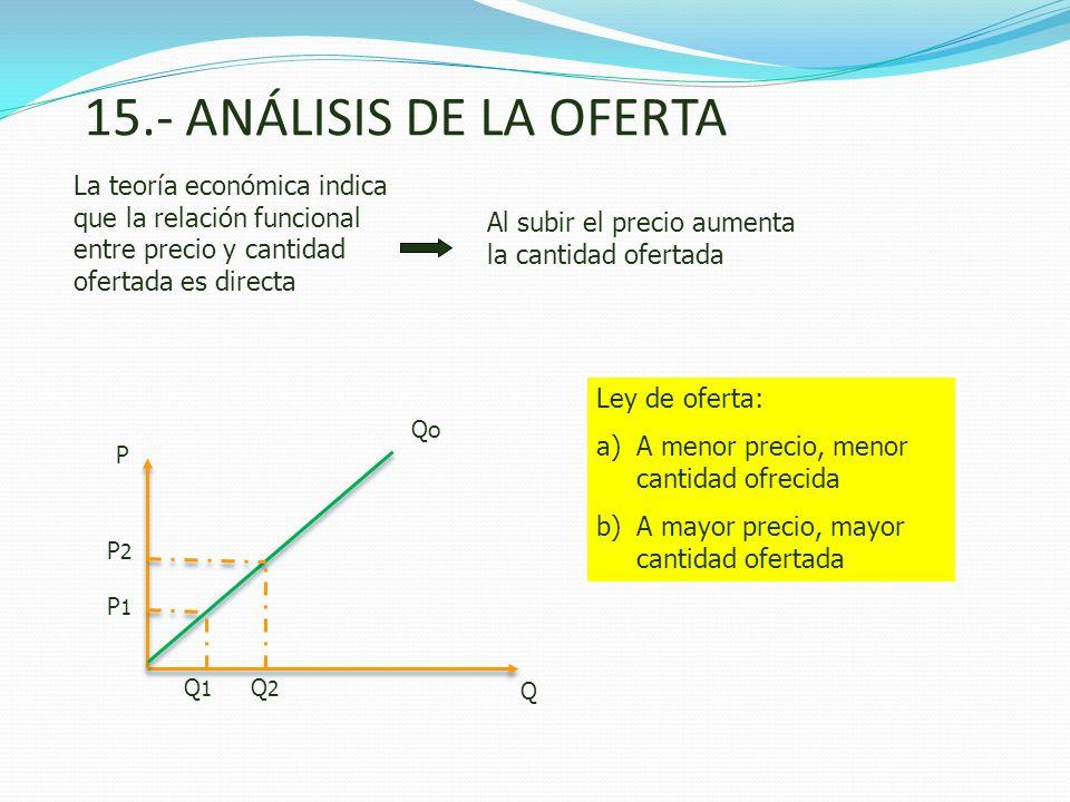 15.- ANÁLISIS DE LA OFERTALa teoría económica indica que la relación funcional entre precio y cantidad ofertada es directa.