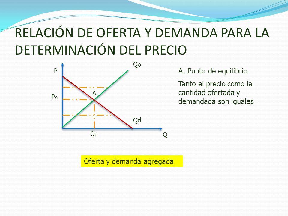RELACIÓN DE OFERTA Y DEMANDA PARA LA DETERMINACIÓN DEL PRECIO