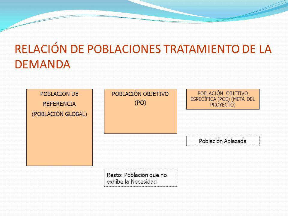 RELACIÓN DE POBLACIONES TRATAMIENTO DE LA DEMANDA
