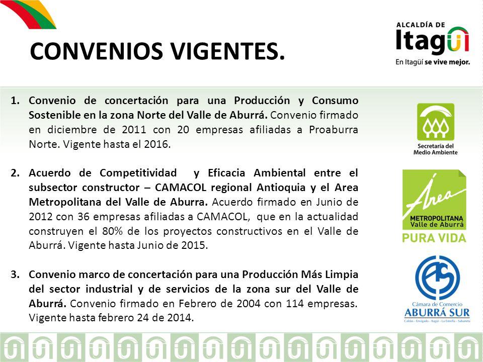CONVENIOS VIGENTES.