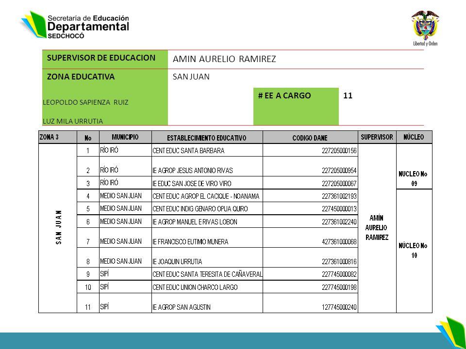AMIN AURELIO RAMIREZ SUPERVISOR DE EDUCACION ZONA EDUCATIVA SAN JUAN