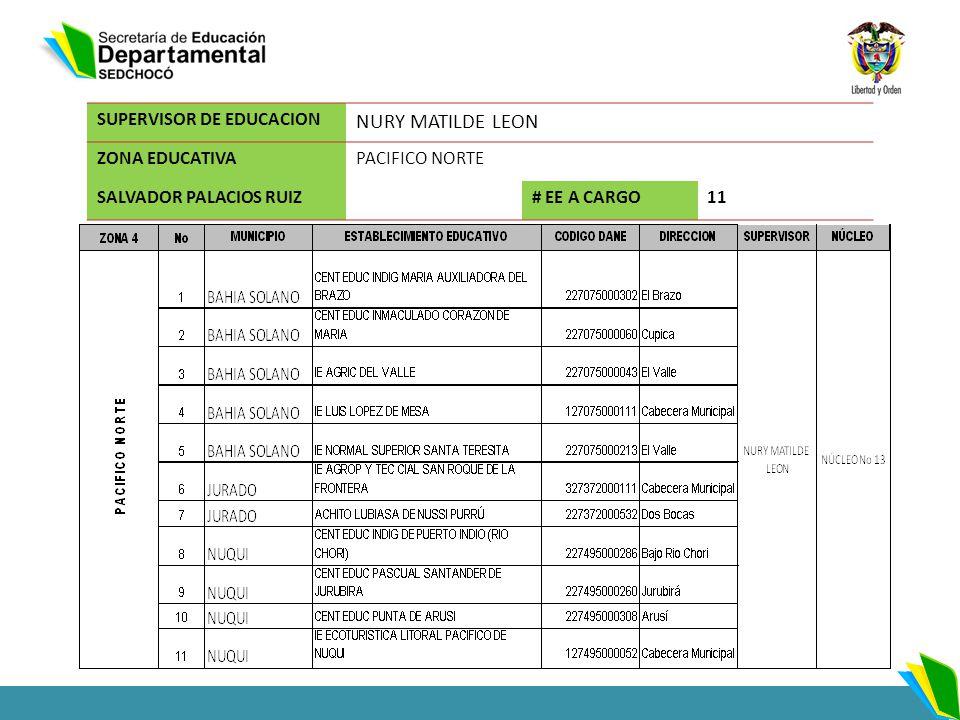 NURY MATILDE LEON SUPERVISOR DE EDUCACION ZONA EDUCATIVA