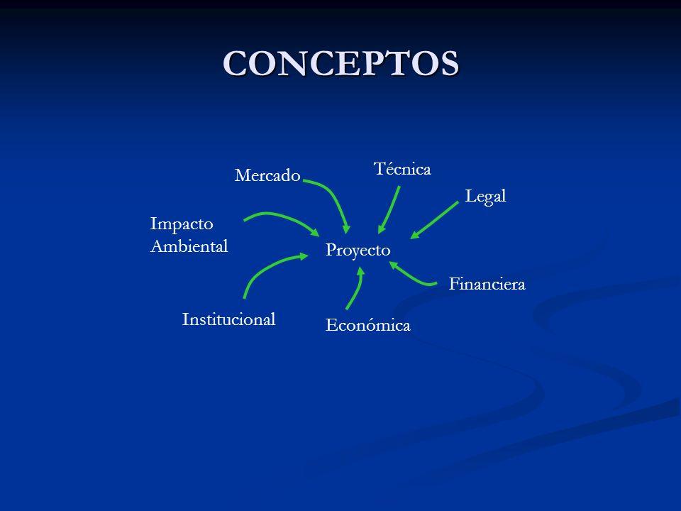 CONCEPTOS Técnica Mercado Legal Impacto Ambiental Proyecto Financiera