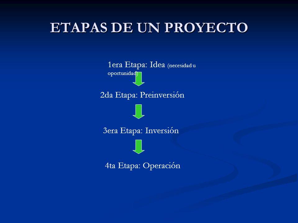 ETAPAS DE UN PROYECTO 1era Etapa: Idea (necesidad u oportunidad)