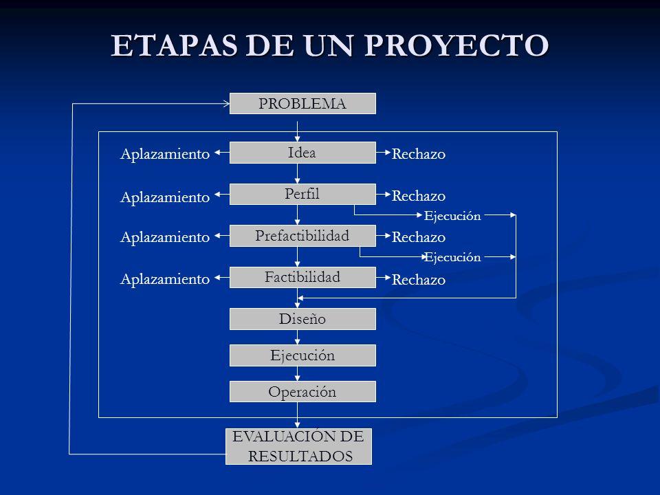 ETAPAS DE UN PROYECTO PROBLEMA Aplazamiento Idea Rechazo Aplazamiento