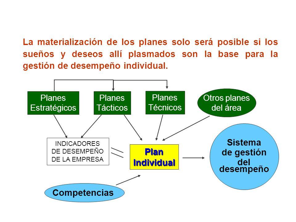 Habilidad de planeación
