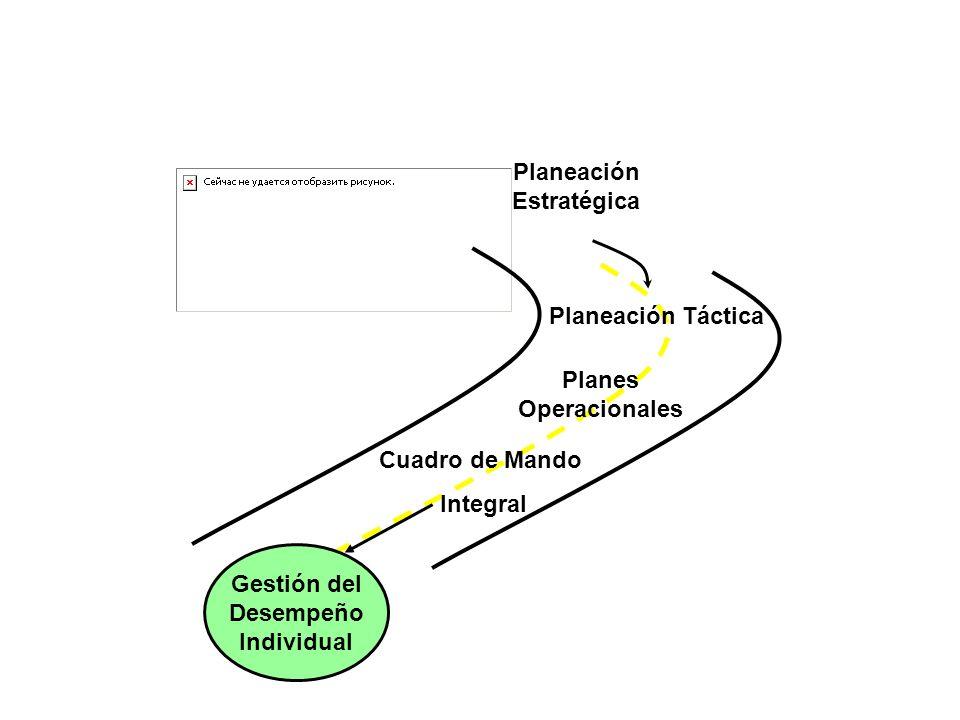 El mapa de carretera que implementa a estrategia en la organización