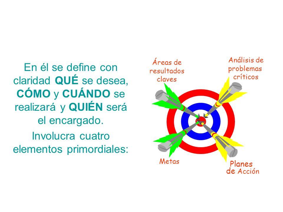Involucra cuatro elementos primordiales:
