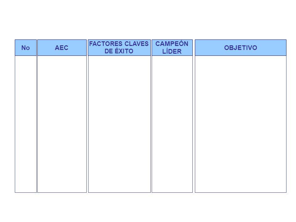 Áreas estratégicas claves generales y objetivos generales por macroproceso