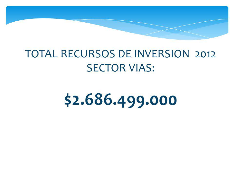 TOTAL RECURSOS DE INVERSION 2012 SECTOR VIAS: