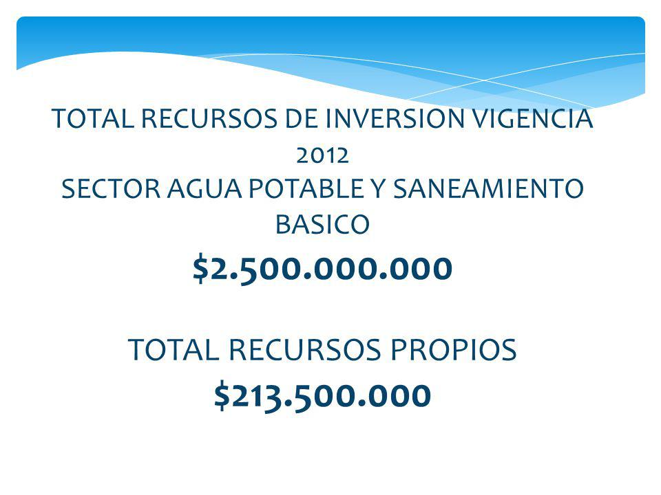 $2.500.000.000 $213.500.000 TOTAL RECURSOS PROPIOS