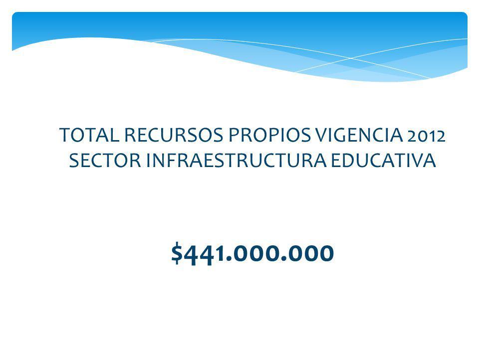 $441.000.000 TOTAL RECURSOS PROPIOS VIGENCIA 2012