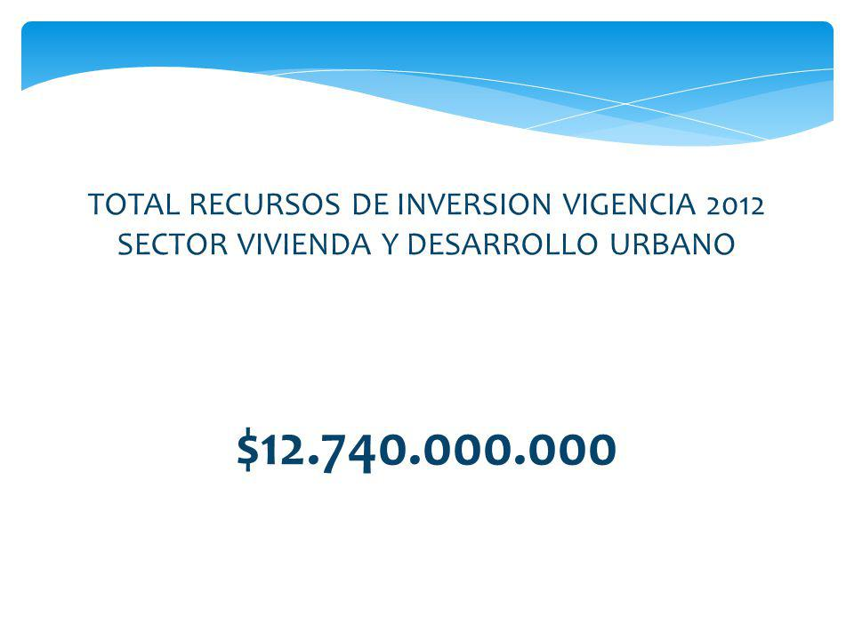$12.740.000.000 TOTAL RECURSOS DE INVERSION VIGENCIA 2012