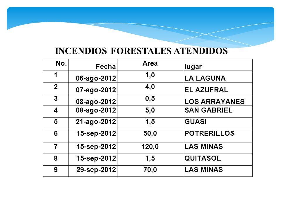INCENDIOS FORESTALES ATENDIDOS