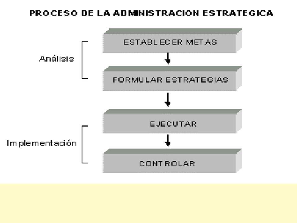 Jorga A. Ruso León. Modelo del diseño de la estrategia 1- Determinación de la misión. 2- Matriz DAFO.