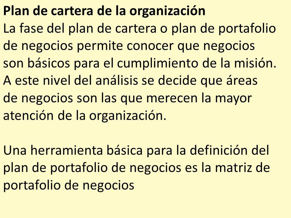 Plan de cartera de la organización