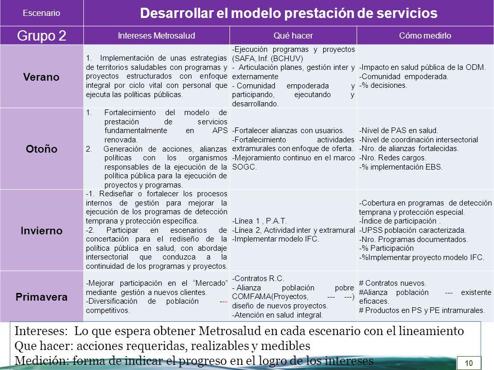 Desarrollar el modelo prestación de servicios