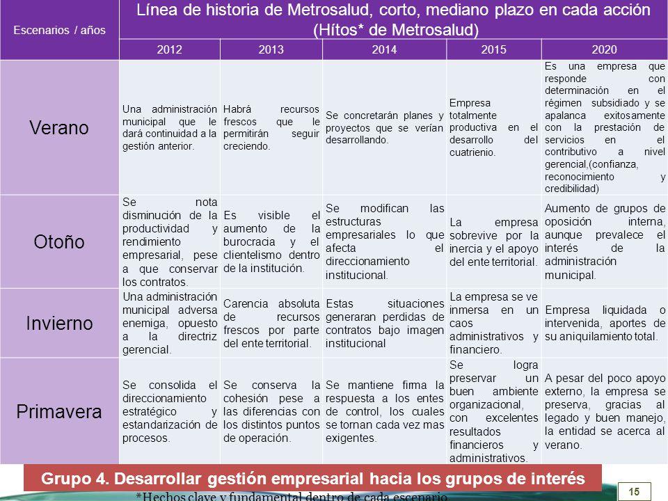 Grupo 4. Desarrollar gestión empresarial hacia los grupos de interés