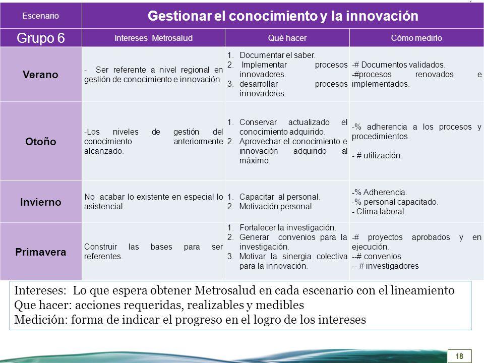 Gestionar el conocimiento y la innovación