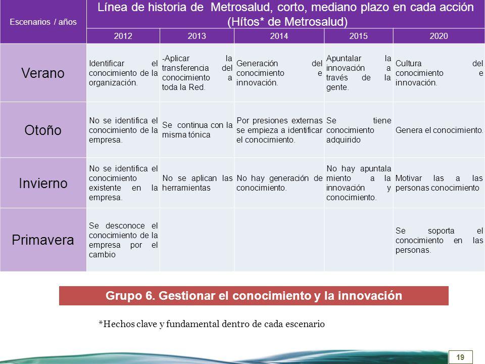 Grupo 6. Gestionar el conocimiento y la innovación
