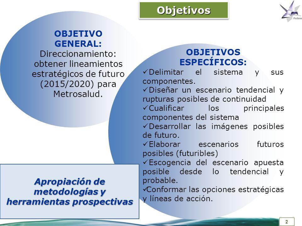 Apropiación de metodologías y herramientas prospectivas