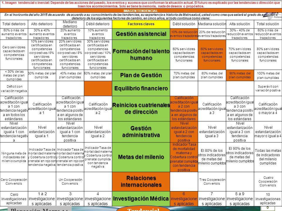 Planeación Marzo 14 Gestión asistencial Formación del talento humano