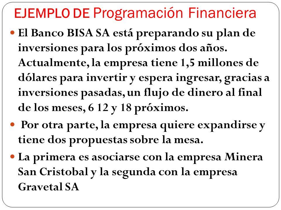 EJEMPLO DE Programación Financiera