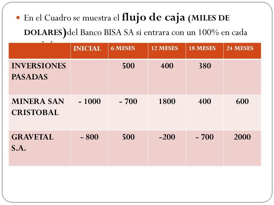 En el Cuadro se muestra el flujo de caja (MILES DE DOLARES)del Banco BISA SA si entrara con un 100% en cada uno de los proyectos.