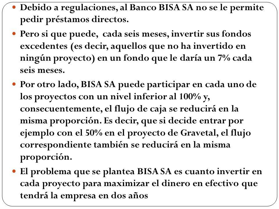 Debido a regulaciones, al Banco BISA SA no se le permite pedir préstamos directos.