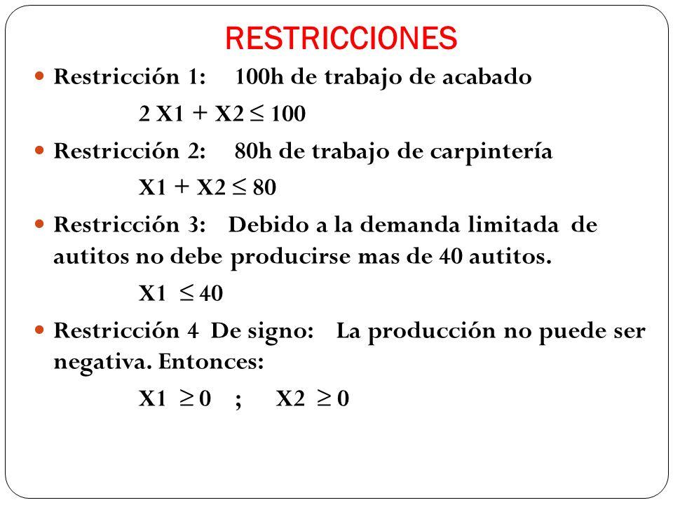 RESTRICCIONES Restricción 1: 100h de trabajo de acabado