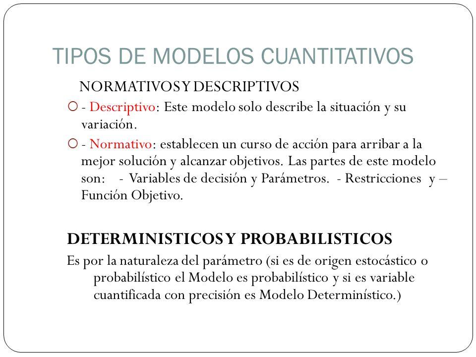 TIPOS DE MODELOS CUANTITATIVOS