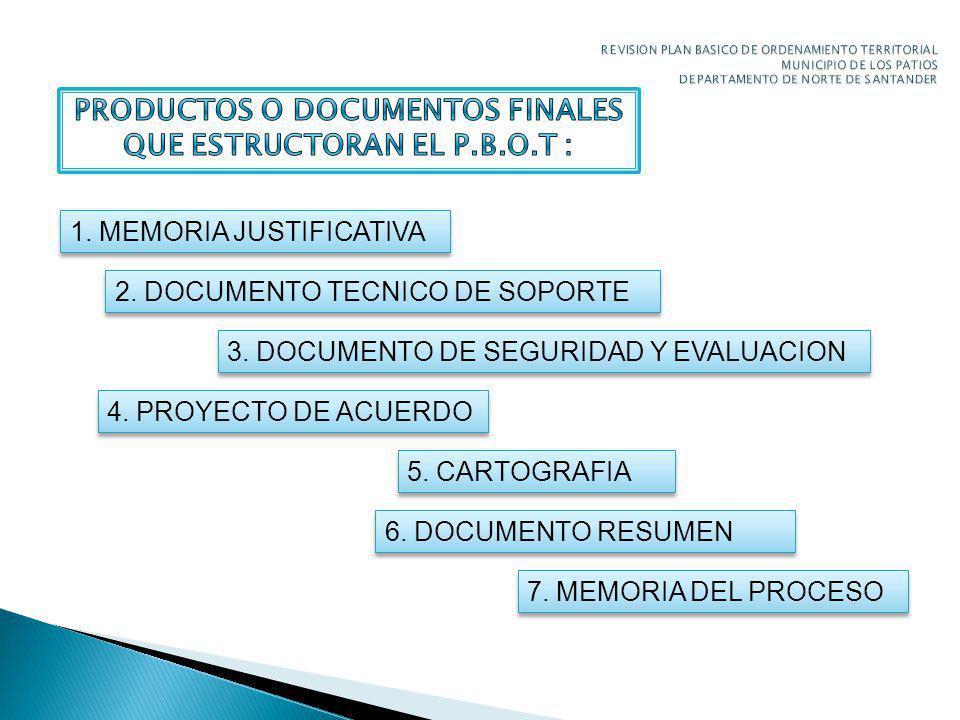 PRODUCTOS O DOCUMENTOS FINALES QUE ESTRUCTORAN EL P.B.O.T :