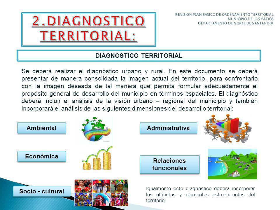 2.DIAGNOSTICO TERRITORIAL: